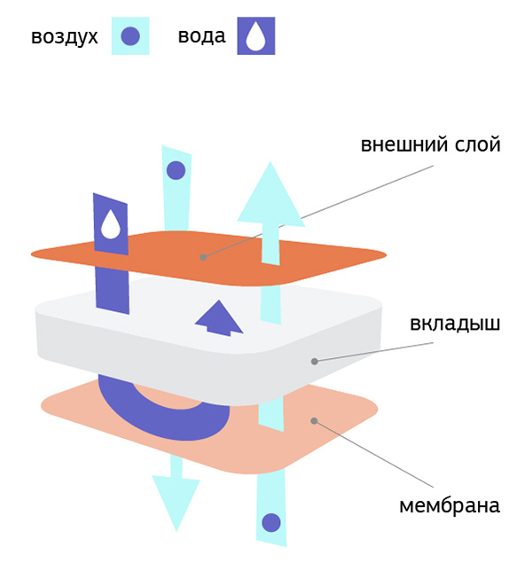 Какие многоразовые подгузники лучше, особенности подгузников непромокашек и многоразовых трусиков