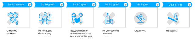 Расшифровка данных спирограммы при подозрении на мужское бесплодие и методы лечения
